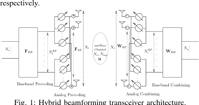 Figure 1 from Millimeter Wave Hybrid Beamforming with DFT