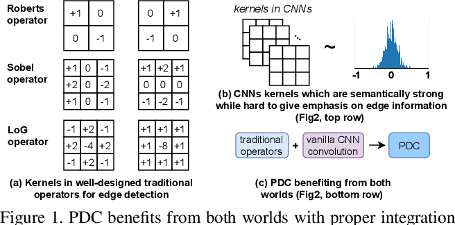 Figure 1 for Pixel Difference Networks for Efficient Edge Detection