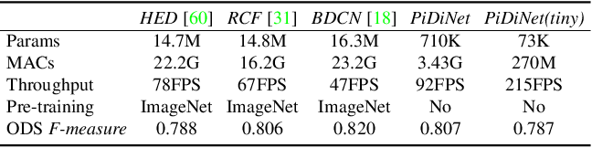 Figure 2 for Pixel Difference Networks for Efficient Edge Detection