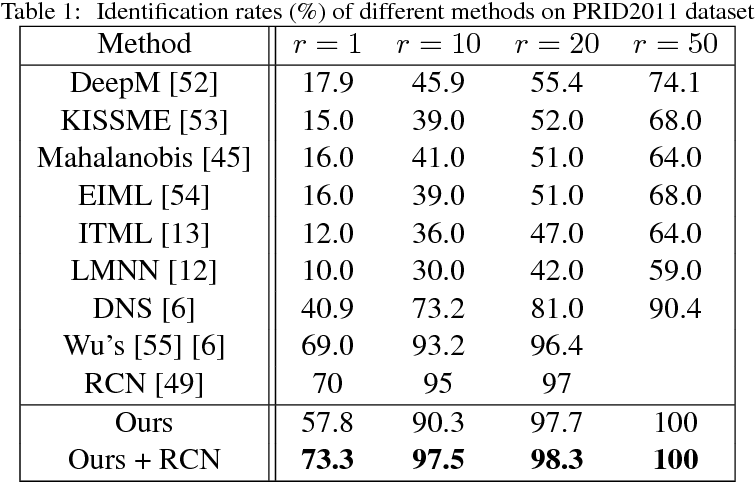 Figure 2 for Deep Ranking Model by Large Adaptive Margin Learning for Person Re-identification
