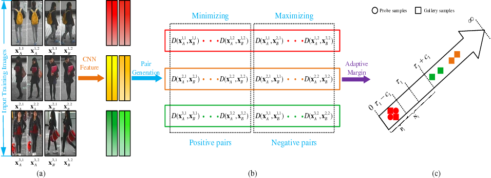 Figure 3 for Deep Ranking Model by Large Adaptive Margin Learning for Person Re-identification