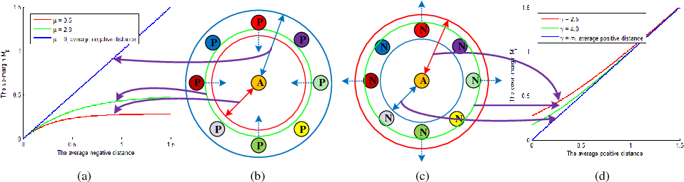 Figure 4 for Deep Ranking Model by Large Adaptive Margin Learning for Person Re-identification