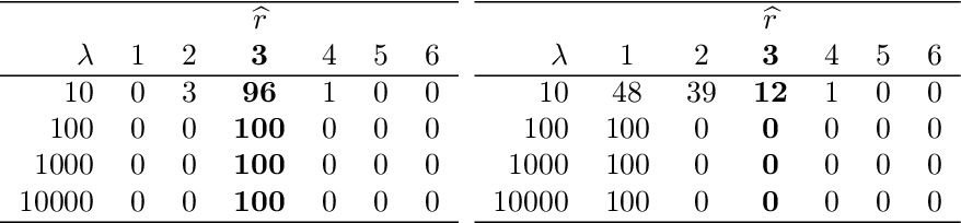 Figure 4 for Techniques for clustering interaction data as a collection of graphs