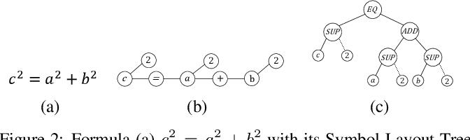 Figure 2 for MathBERT: A Pre-Trained Model for Mathematical Formula Understanding