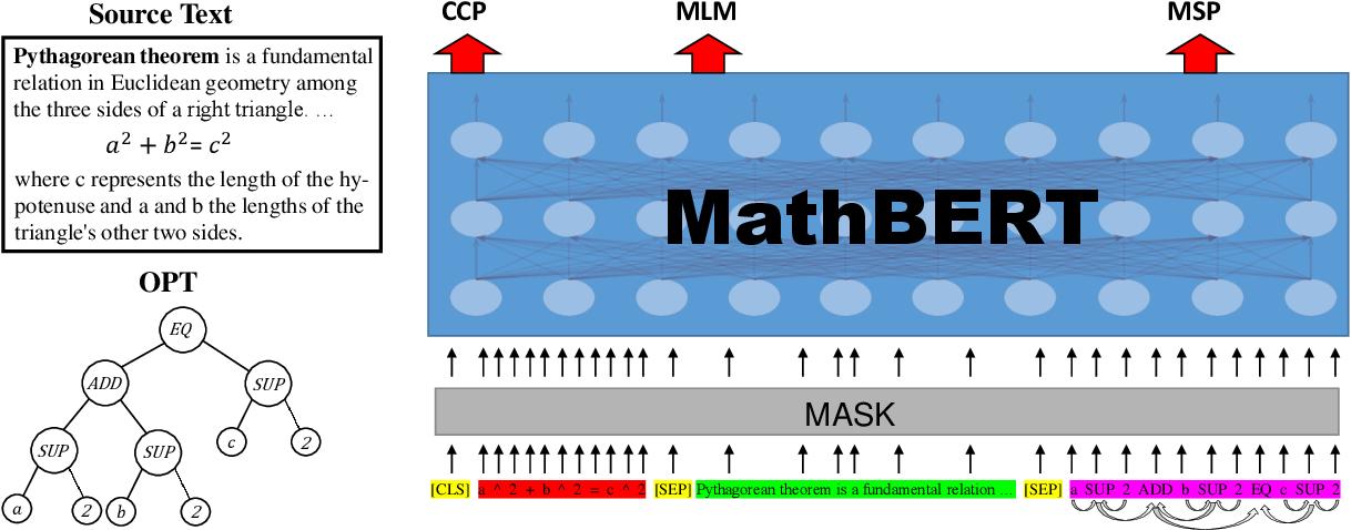 Figure 4 for MathBERT: A Pre-Trained Model for Mathematical Formula Understanding
