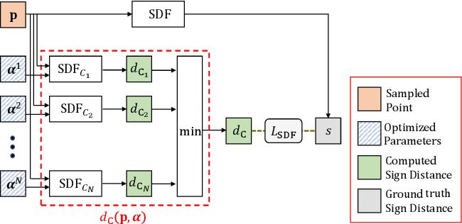 Figure 4 for DualSDF: Semantic Shape Manipulation using a Two-Level Representation