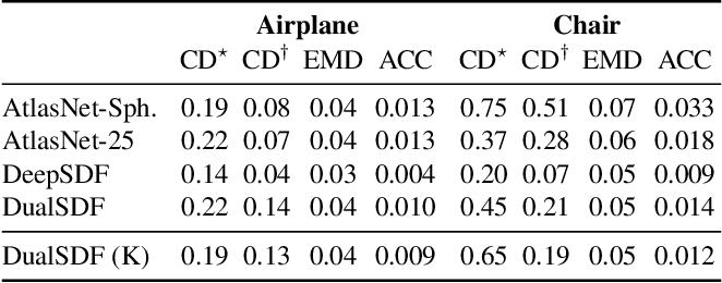 Figure 1 for DualSDF: Semantic Shape Manipulation using a Two-Level Representation
