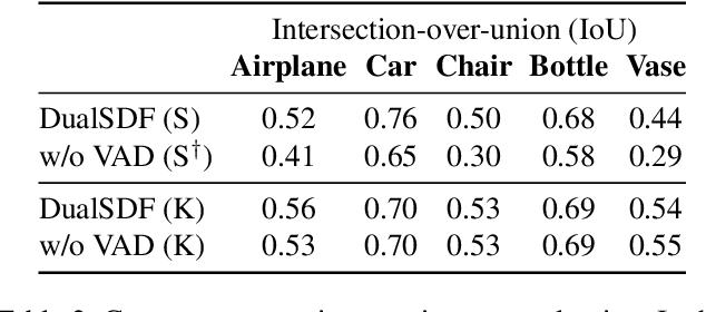 Figure 3 for DualSDF: Semantic Shape Manipulation using a Two-Level Representation