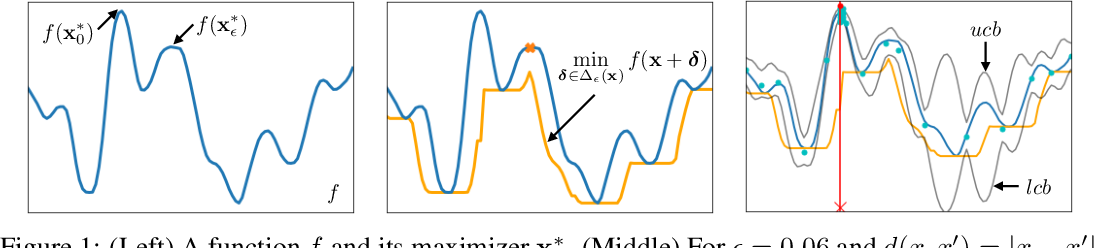 Figure 1 for Adversarially Robust Optimization with Gaussian Processes