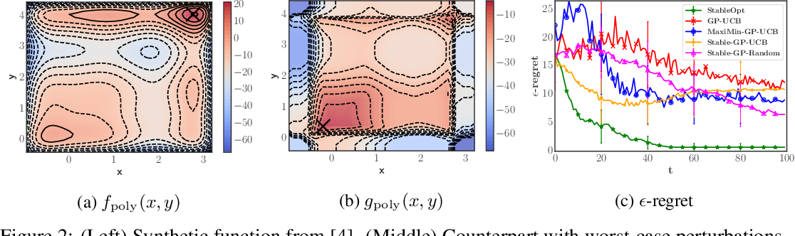 Figure 2 for Adversarially Robust Optimization with Gaussian Processes