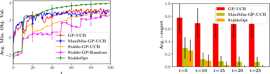Figure 3 for Adversarially Robust Optimization with Gaussian Processes