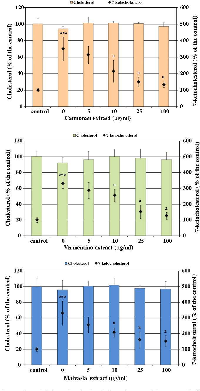 Fig. 5. Values of cholesterol and 7-ketocholesterol measured in Caco-2 cells after 2 h incubation with TBH 2.5 mM and treated with the wine extracts. n = 9, ⁄⁄⁄p < 0.001 versus controls, a = p < 0.001 versus oxidised control (0 lg/ml).
