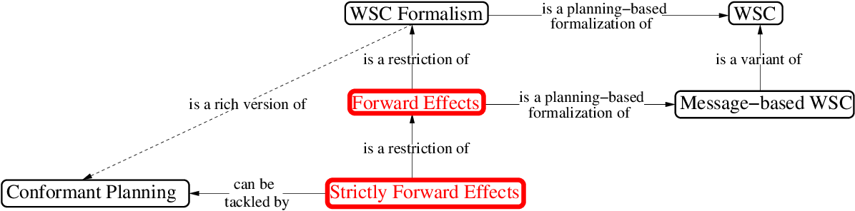 Figure 1 for Message-Based Web Service Composition, Integrity Constraints, and Planning under Uncertainty: A New Connection
