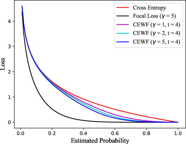 Figure 4 for BERT-based Chinese Text Classification for Emergency Domain with a Novel Loss Function