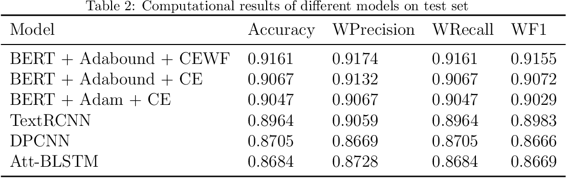 Figure 3 for BERT-based Chinese Text Classification for Emergency Domain with a Novel Loss Function