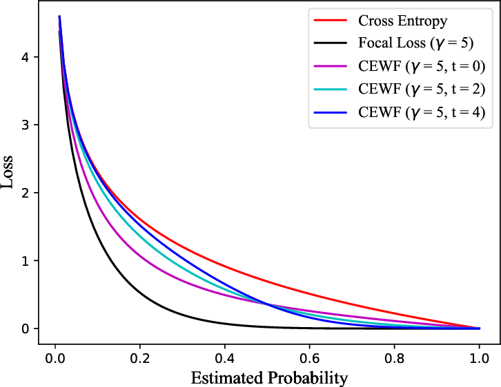 Figure 2 for BERT-based Chinese Text Classification for Emergency Domain with a Novel Loss Function