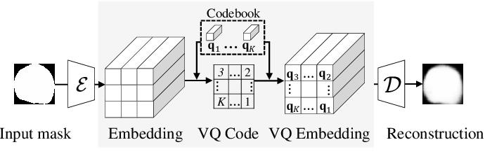 Figure 2 for Learning Vector Quantized Shape Code for Amodal Blastomere Instance Segmentation