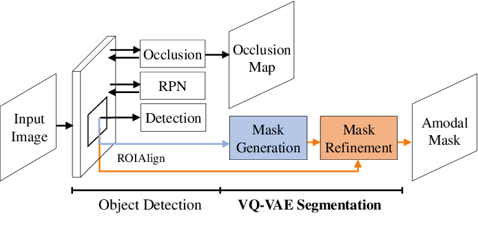 Figure 3 for Learning Vector Quantized Shape Code for Amodal Blastomere Instance Segmentation