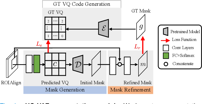Figure 4 for Learning Vector Quantized Shape Code for Amodal Blastomere Instance Segmentation