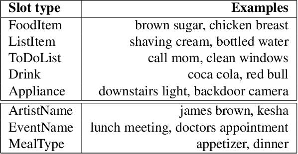 Figure 1 for Parsing Coordination for Spoken Language Understanding