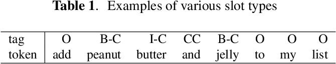Figure 3 for Parsing Coordination for Spoken Language Understanding
