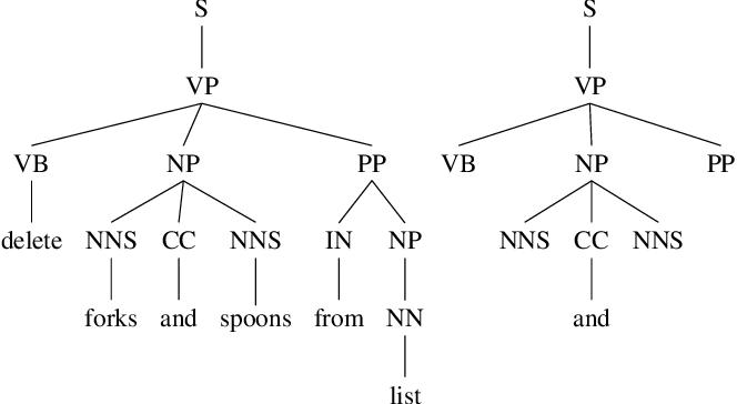 Figure 4 for Parsing Coordination for Spoken Language Understanding