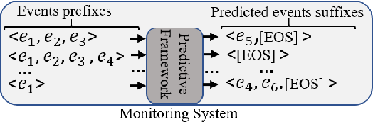 Figure 1 for A Deep Adversarial Model for Suffix and Remaining Time Prediction of Event Sequences