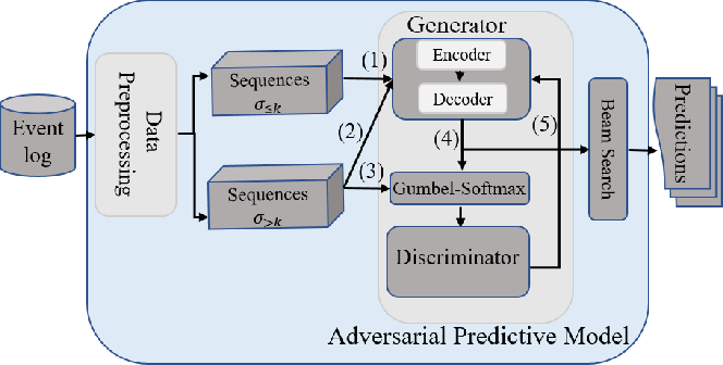Figure 3 for A Deep Adversarial Model for Suffix and Remaining Time Prediction of Event Sequences