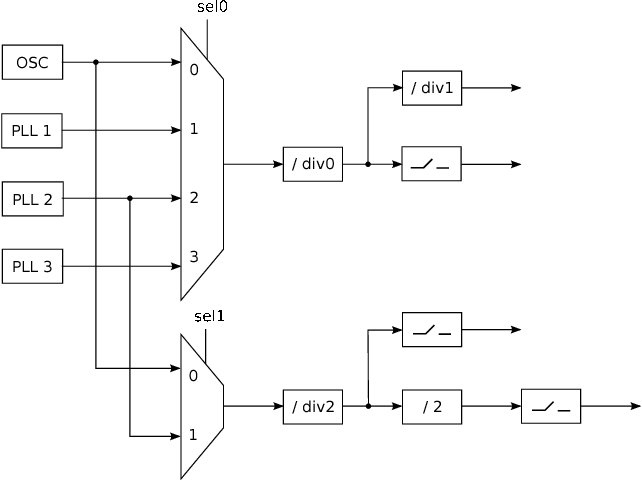Fig. 2. A simplified example of a clock tree architecture
