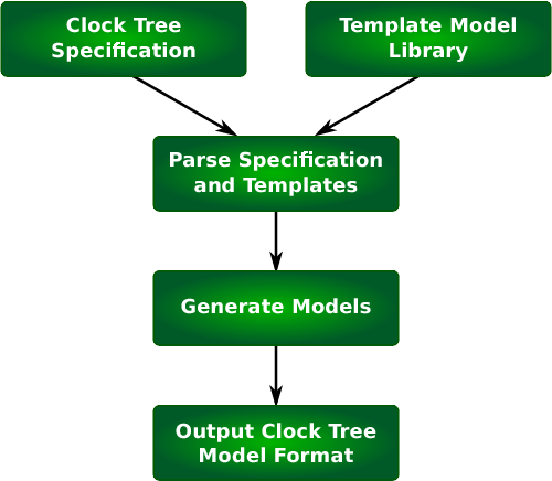 Fig. 3. Clock-Tree-Modeler operation flow