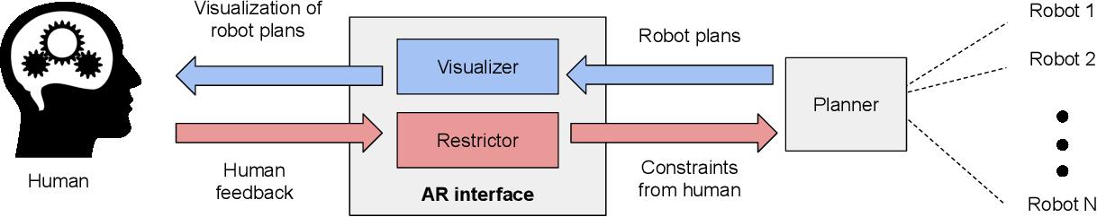 Figure 1 for Negotiation-based Human-Robot Collaboration via Augmented Reality