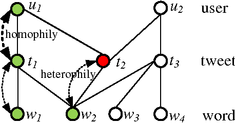 Figure 1 for Label Propagation on K-partite Graphs with Heterophily