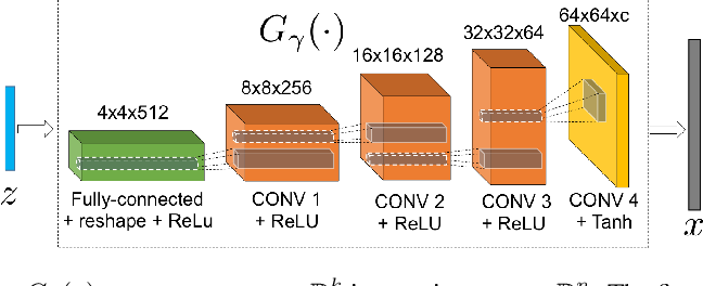 Figure 1 for Generative Models for Low-Rank Video Representation and Reconstruction