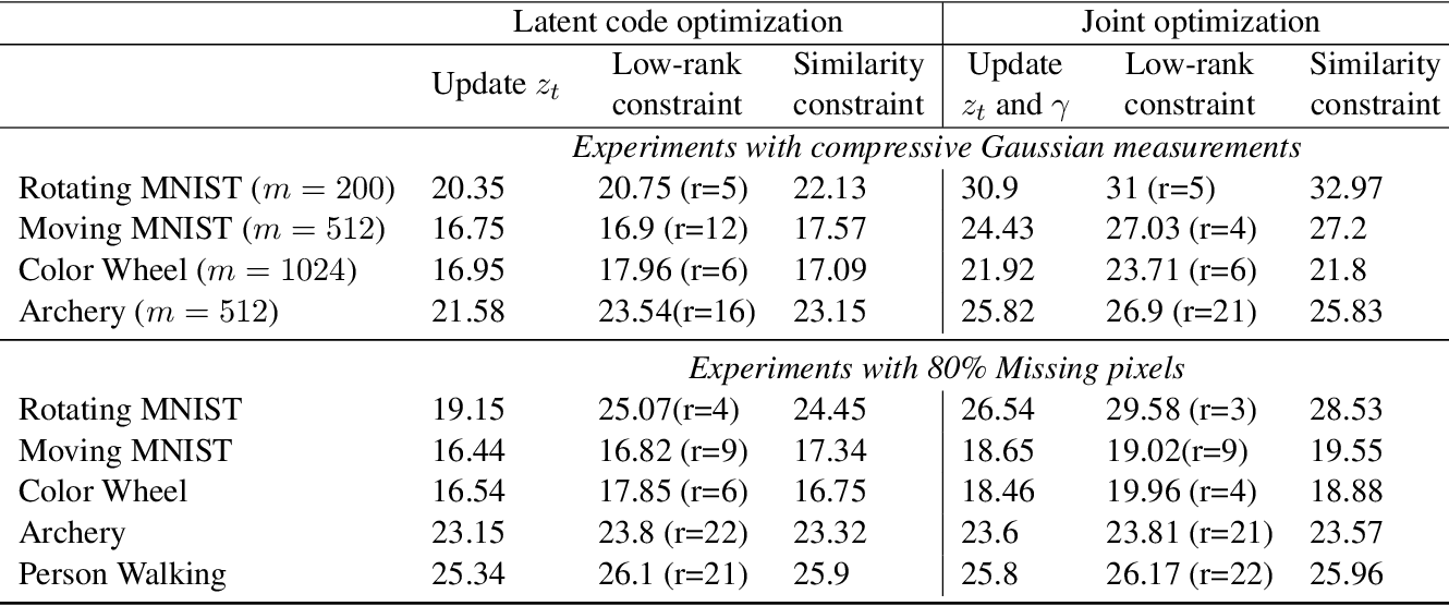 Figure 4 for Generative Models for Low-Rank Video Representation and Reconstruction