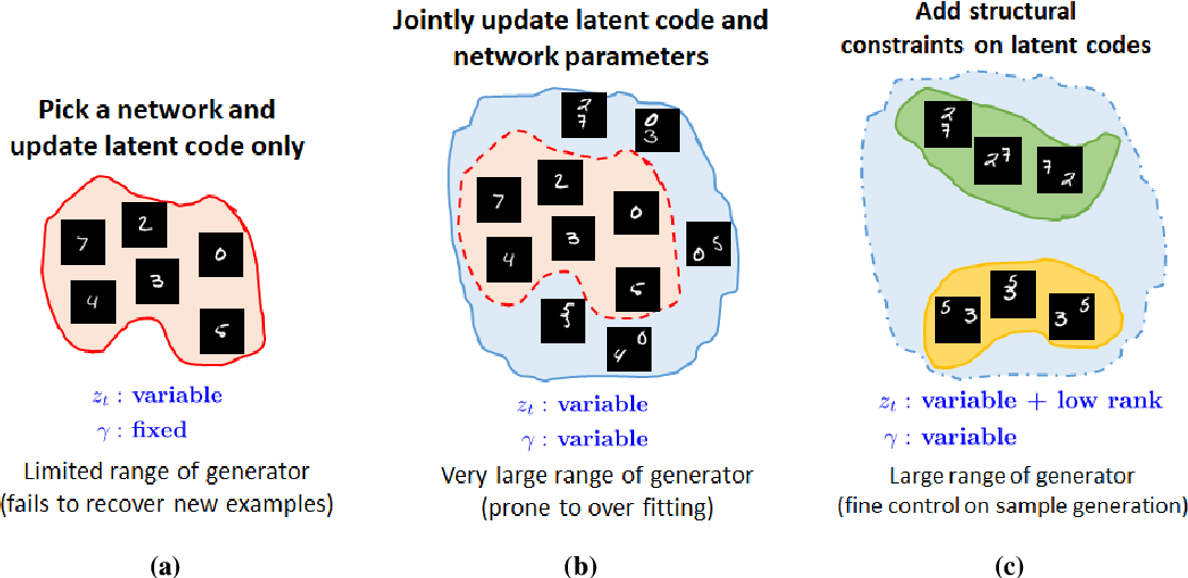 Figure 3 for Generative Models for Low-Rank Video Representation and Reconstruction