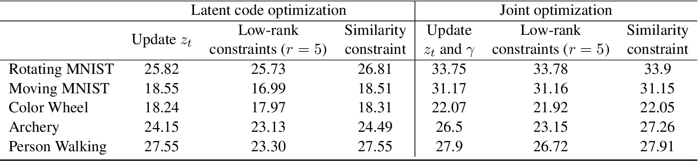 Figure 2 for Generative Models for Low-Rank Video Representation and Reconstruction