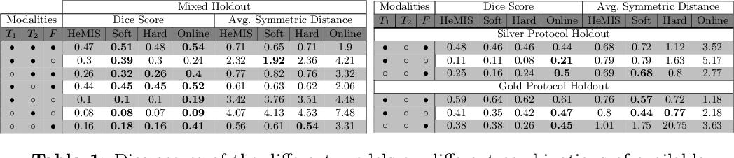 Figure 2 for PIMMS: Permutation Invariant Multi-Modal Segmentation