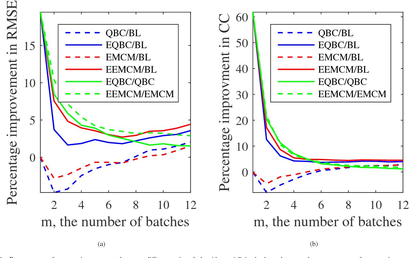 Figure 4 for Offline EEG-Based Driver Drowsiness Estimation Using Enhanced Batch-Mode Active Learning (EBMAL) for Regression