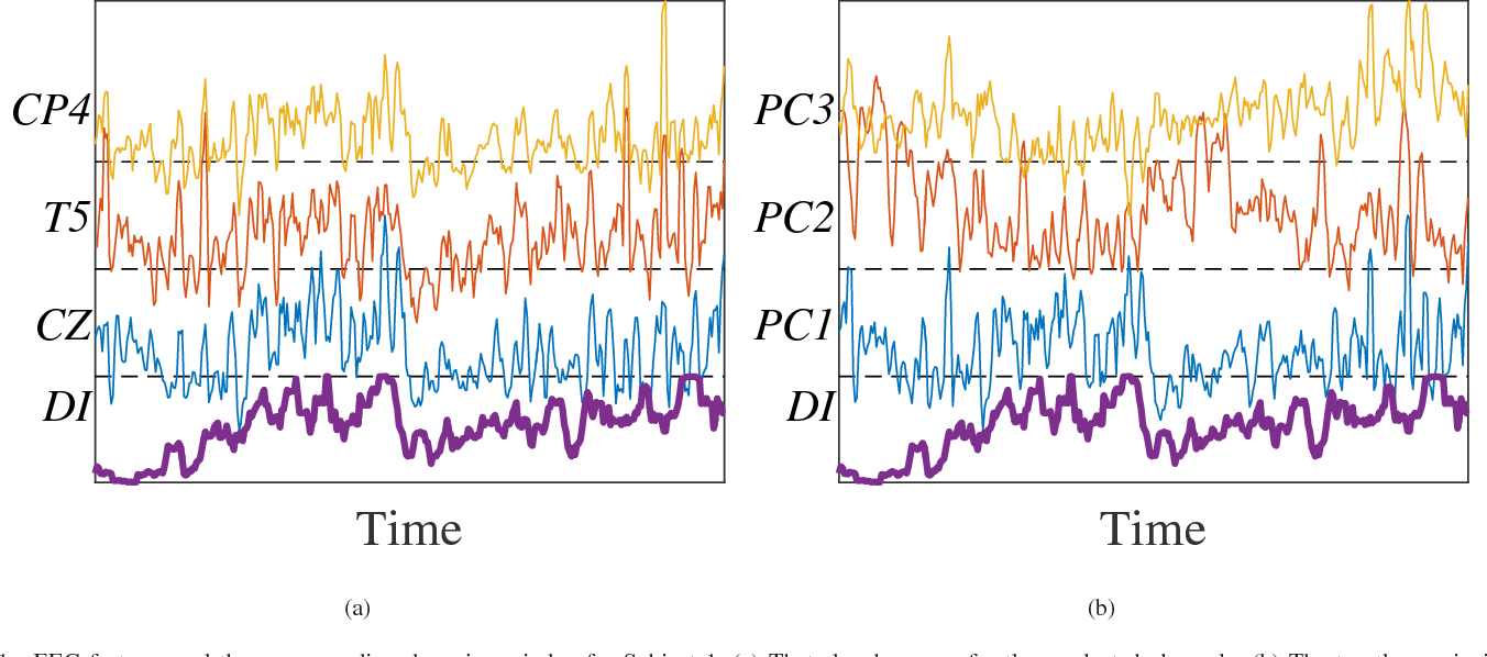 Figure 1 for Offline EEG-Based Driver Drowsiness Estimation Using Enhanced Batch-Mode Active Learning (EBMAL) for Regression