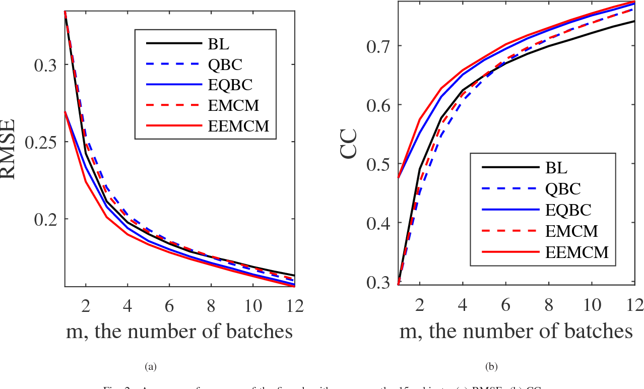 Figure 2 for Offline EEG-Based Driver Drowsiness Estimation Using Enhanced Batch-Mode Active Learning (EBMAL) for Regression