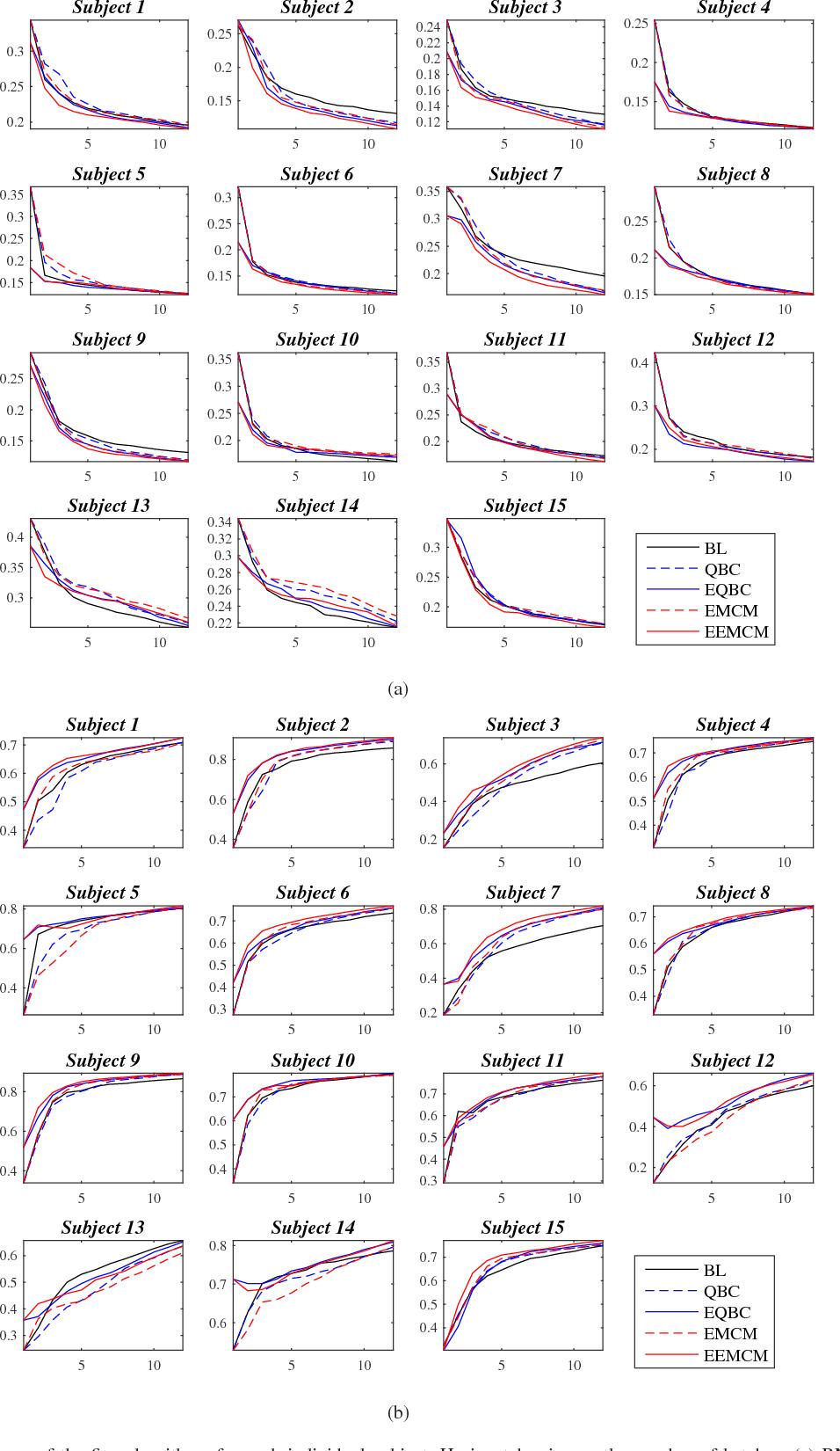 Figure 3 for Offline EEG-Based Driver Drowsiness Estimation Using Enhanced Batch-Mode Active Learning (EBMAL) for Regression