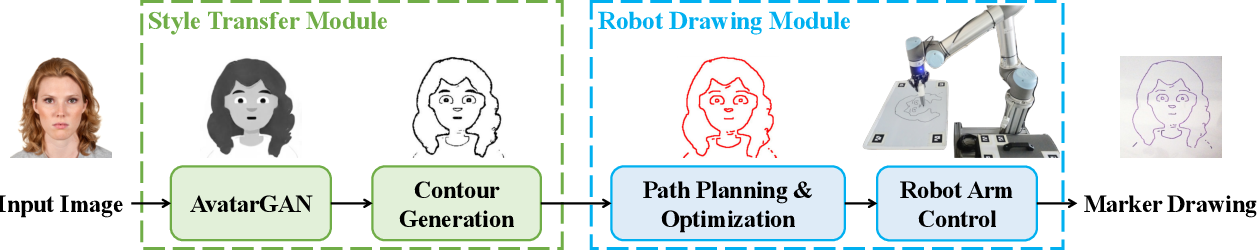 Figure 3 for RoboCoDraw: Robotic Avatar Drawing with GAN-based Style Transfer and Time-efficient Path Optimization