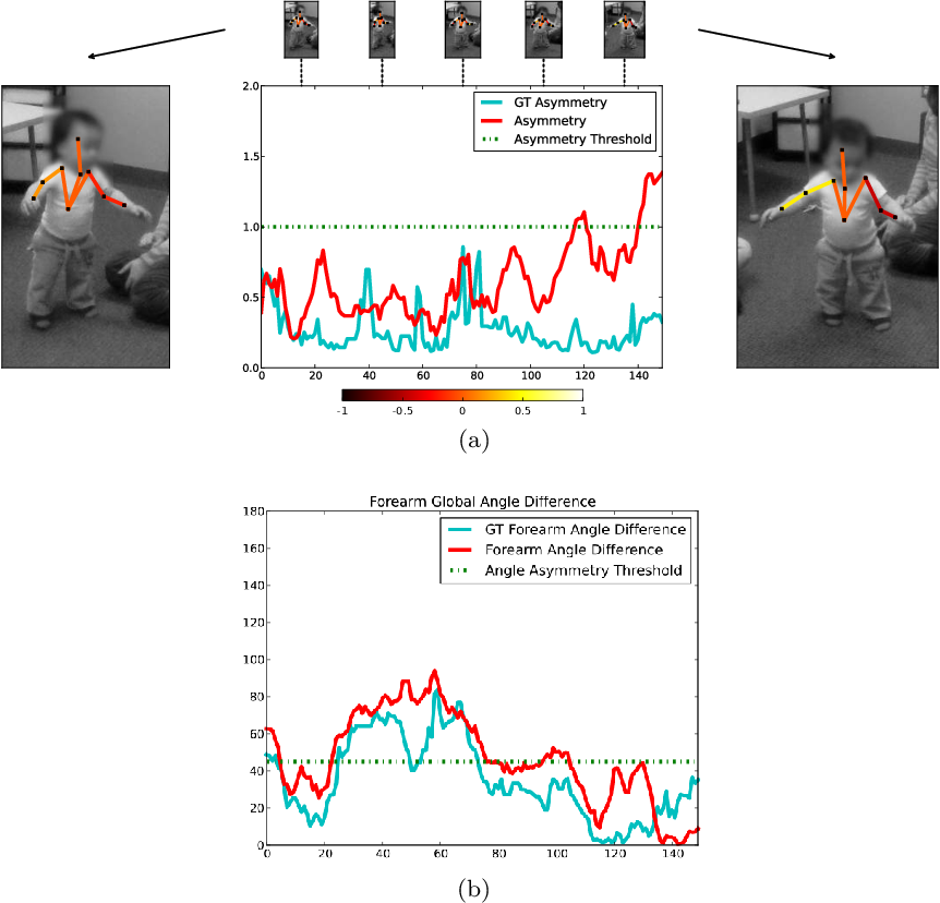 Figure 3 for Video Human Segmentation using Fuzzy Object Models and its Application to Body Pose Estimation of Toddlers for Behavior Studies