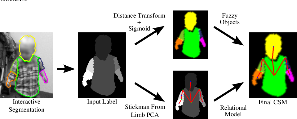 Figure 4 for Video Human Segmentation using Fuzzy Object Models and its Application to Body Pose Estimation of Toddlers for Behavior Studies
