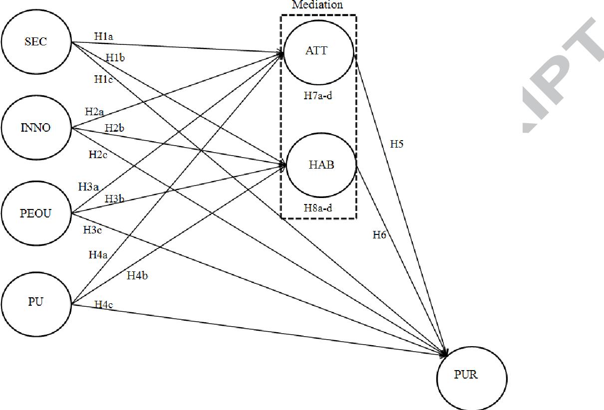 Fig. 1. Proposed model