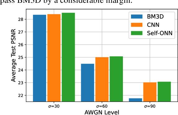 Figure 3 for BM3D vs 2-Layer ONN
