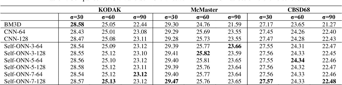 Figure 2 for BM3D vs 2-Layer ONN