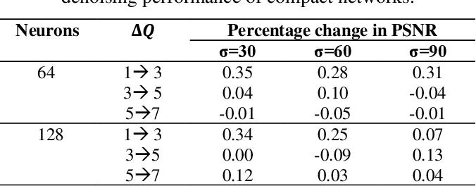 Figure 4 for BM3D vs 2-Layer ONN