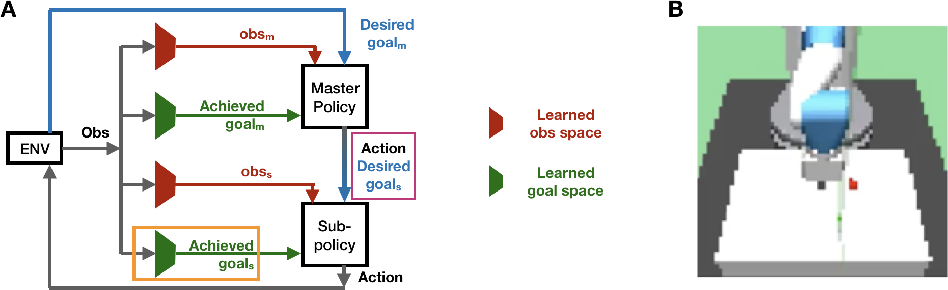 Figure 1 for Hierarchical Policy Learning is Sensitive to Goal Space Design