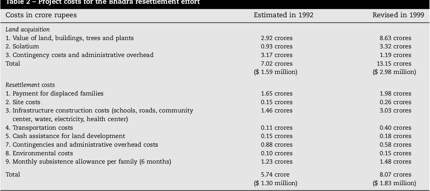 Table 2 from Making resettlement work: The case of India's Bhadra